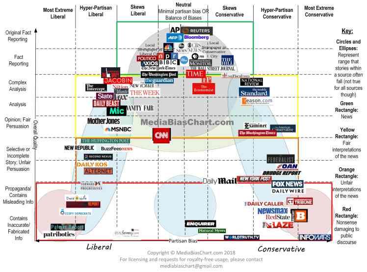 Media-Bias-Chart_Version-3.1_Watermark-min
